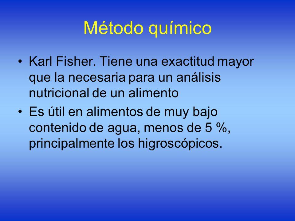 Comercio binario del método fisher