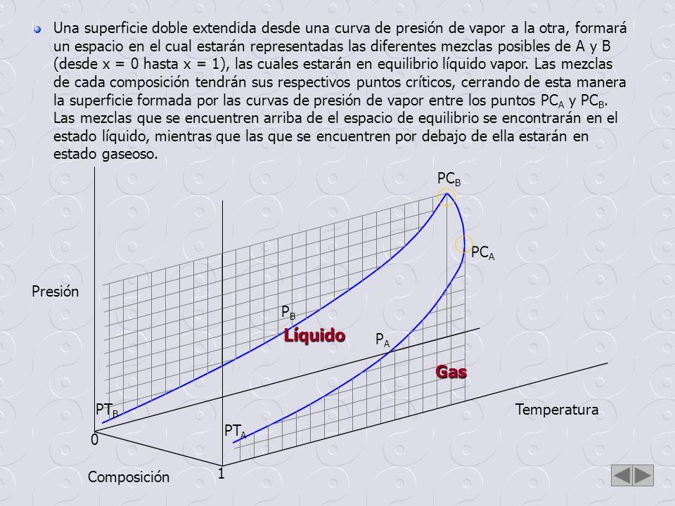 Una superficie doble extendida desde una curva de presión de vapor a la otra, formará un espacio en el cual estarán representadas las diferentes mezclas posibles de A y B (desde x = 0 hasta x = 1), las cuales estarán en equilibrio líquido vapor. Las mezclas de cada composición tendrán sus respectivos puntos críticos, cerrando de esta manera la superficie formada por las curvas de presión de vapor entre los puntos PCA y PCB. Las mezclas que se encuentren arriba de el espacio de equilibrio se encontrarán en el estado líquido, mientras que las que se encuentren por debajo de ella estarán en estado gaseoso.