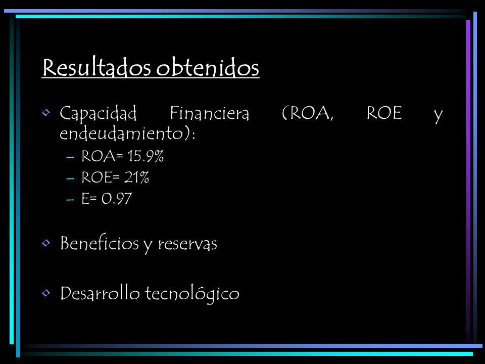 Resultados obtenidos Capacidad Financiera (ROA, ROE y endeudamiento):