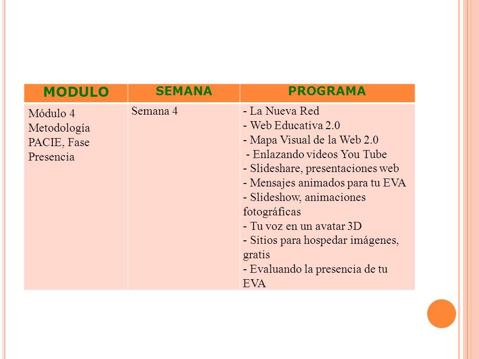 MODULO SEMANA PROGRAMA Módulo 4 Metodología PACIE, Fase Presencia