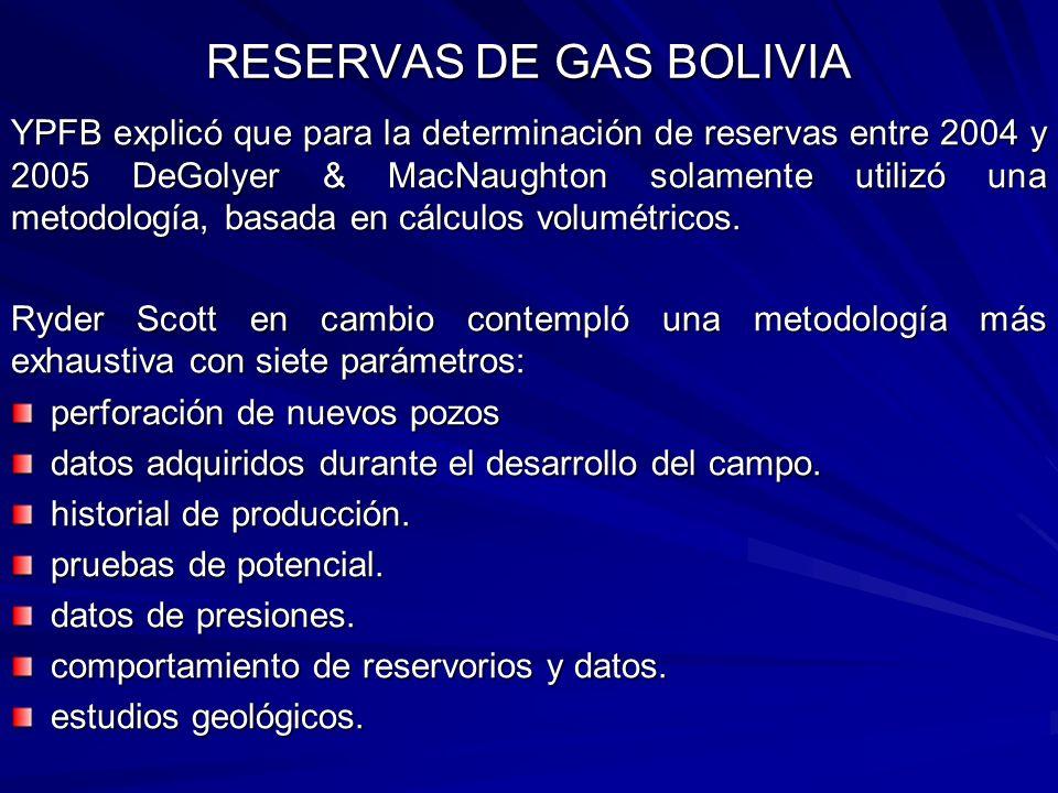 RESERVAS DE GAS BOLIVIA