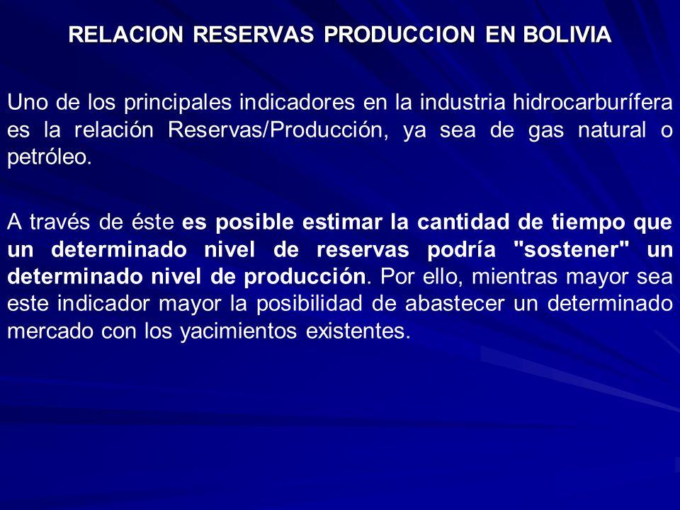 RELACION RESERVAS PRODUCCION EN BOLIVIA