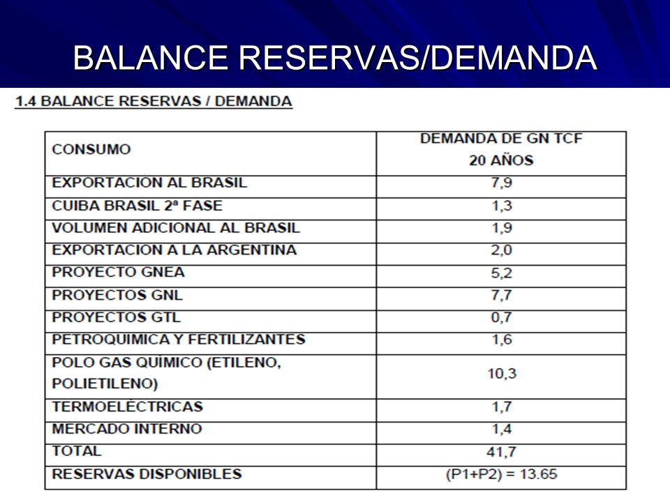 BALANCE RESERVAS/DEMANDA