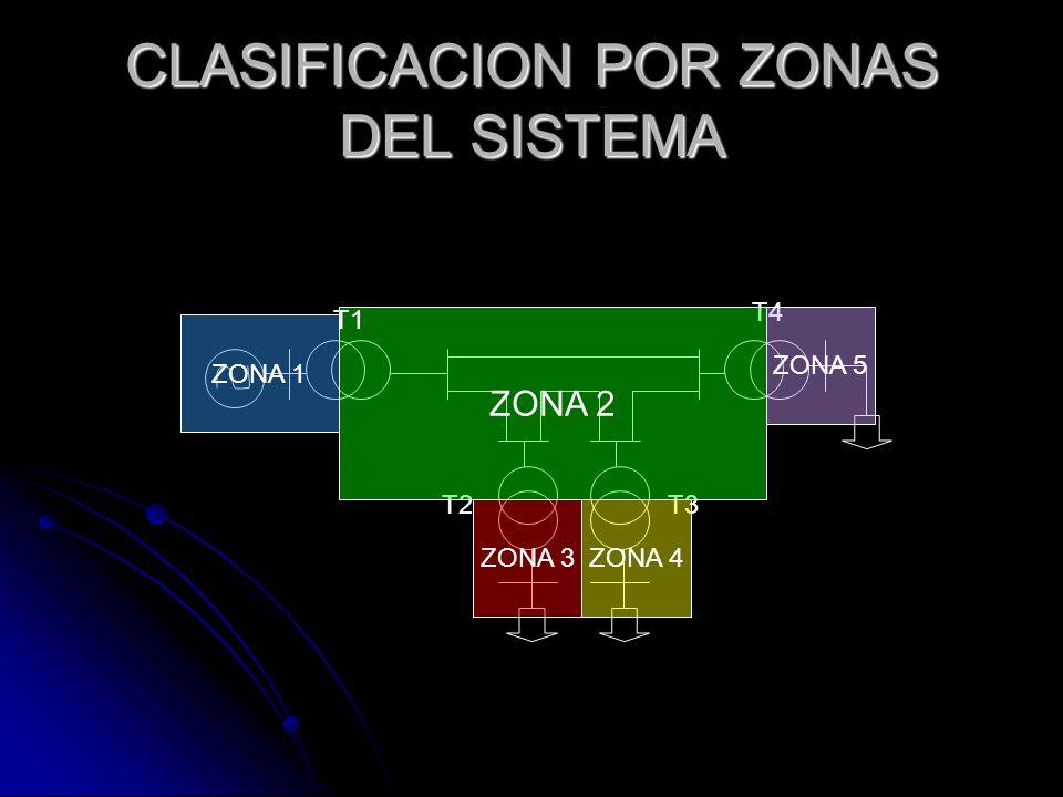 CLASIFICACION POR ZONAS DEL SISTEMA