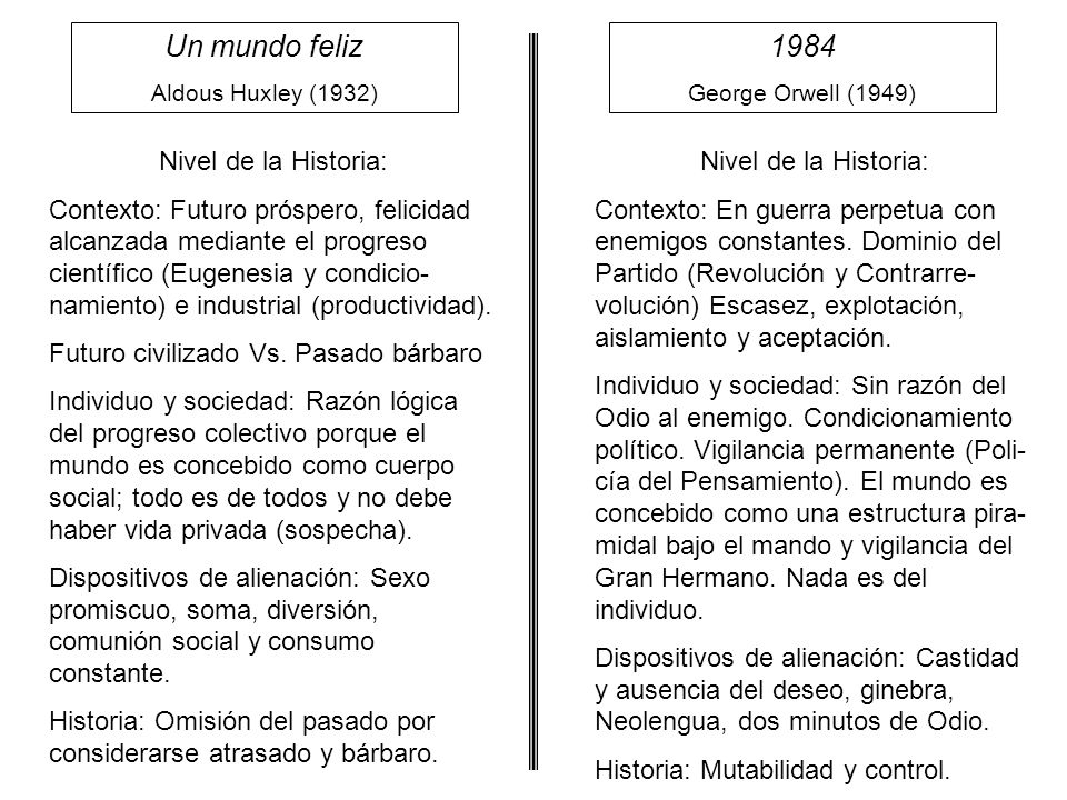 Un mundo feliz 1984 Nivel de la Historia: