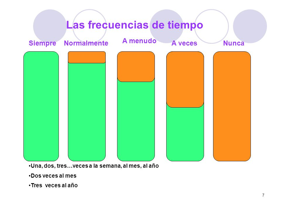 Las frecuencias de tiempo