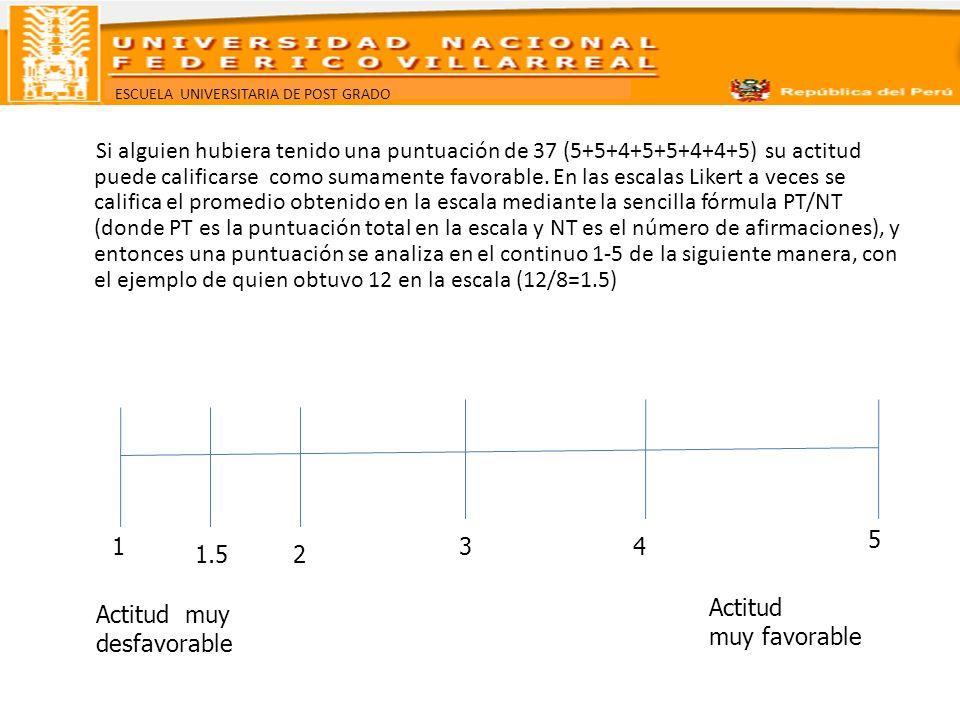 Si alguien hubiera tenido una puntuación de 37 (5+5+4+5+5+4+4+5) su actitud puede calificarse como sumamente favorable. En las escalas Likert a veces se califica el promedio obtenido en la escala mediante la sencilla fórmula PT/NT (donde PT es la puntuación total en la escala y NT es el número de afirmaciones), y entonces una puntuación se analiza en el continuo 1-5 de la siguiente manera, con el ejemplo de quien obtuvo 12 en la escala (12/8=1.5)