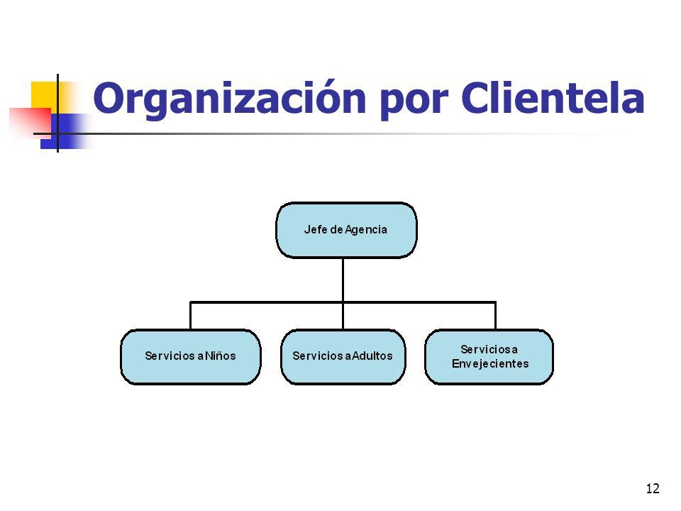 Organización por Clientela