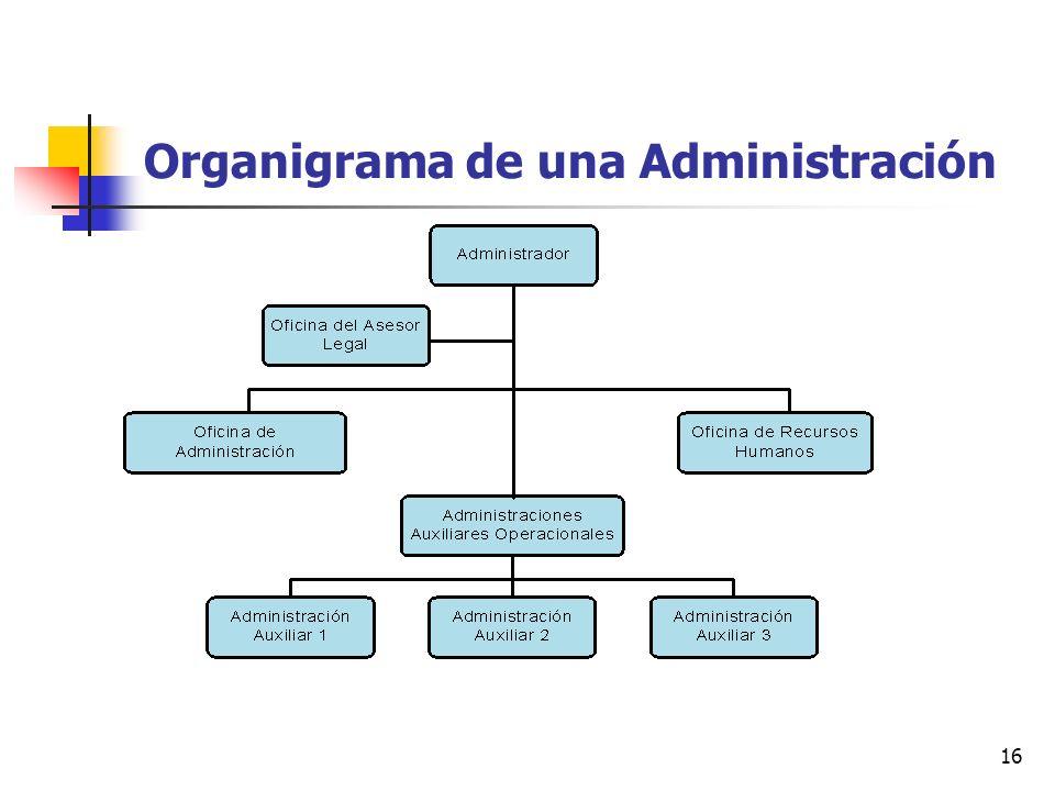 Organigrama de una Administración