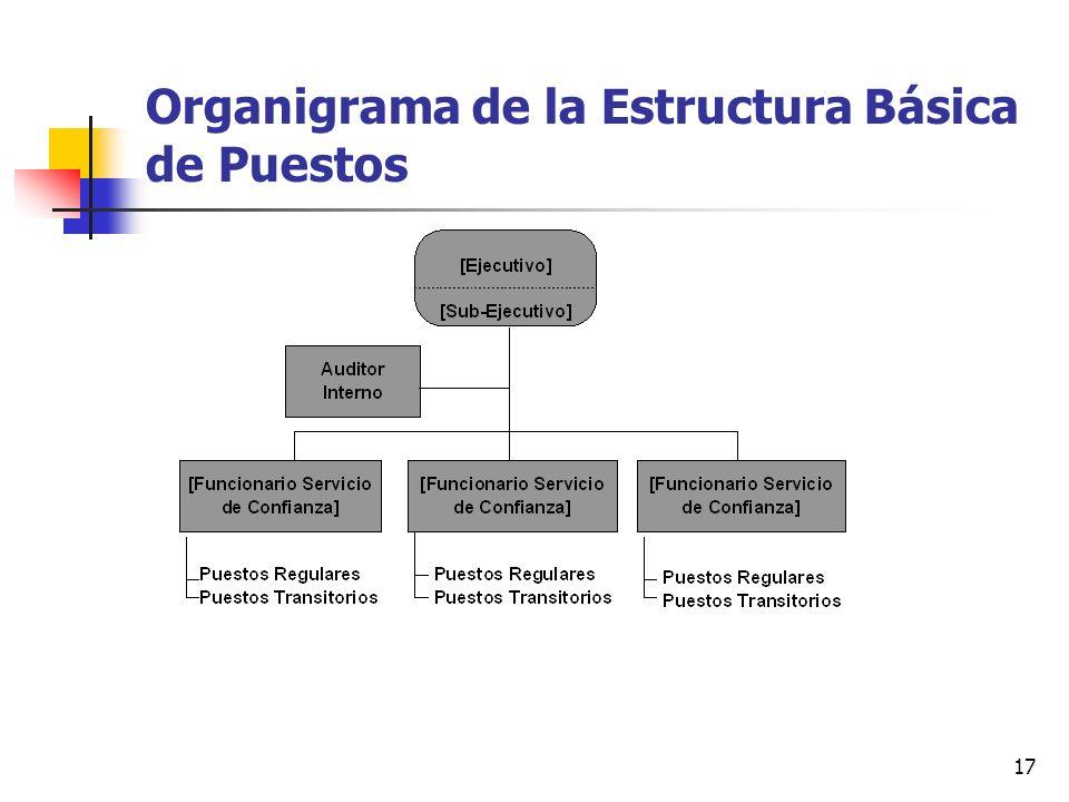 Organigrama de la Estructura Básica de Puestos