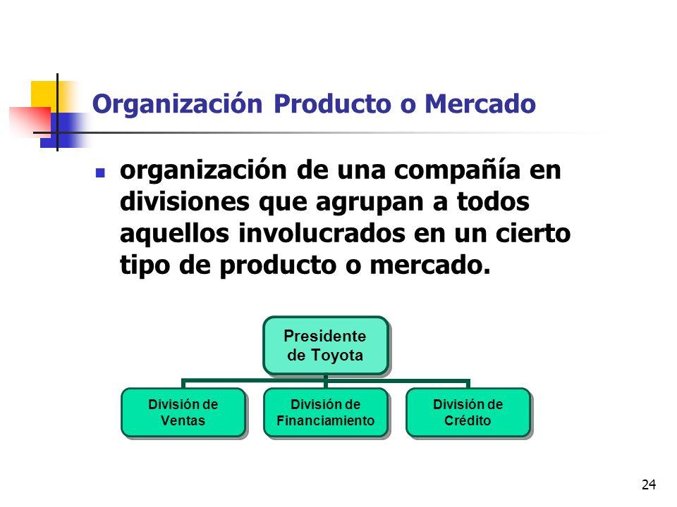 Organización Producto o Mercado