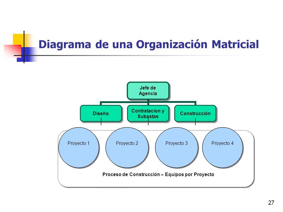 Diagrama de una Organización Matricial