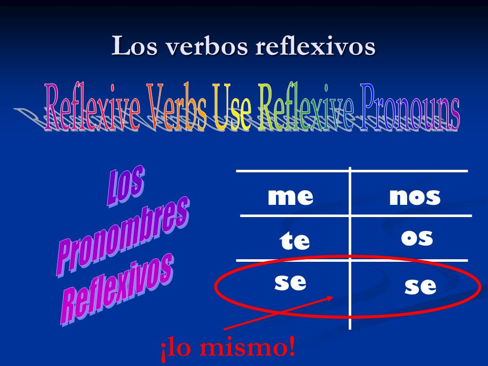 Reflexive Verbs Use Reflexive Pronouns
