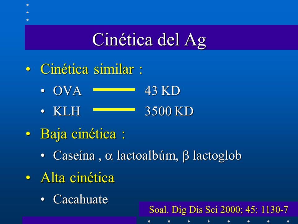 Cinética del Ag Cinética similar : Baja cinética : Alta cinética
