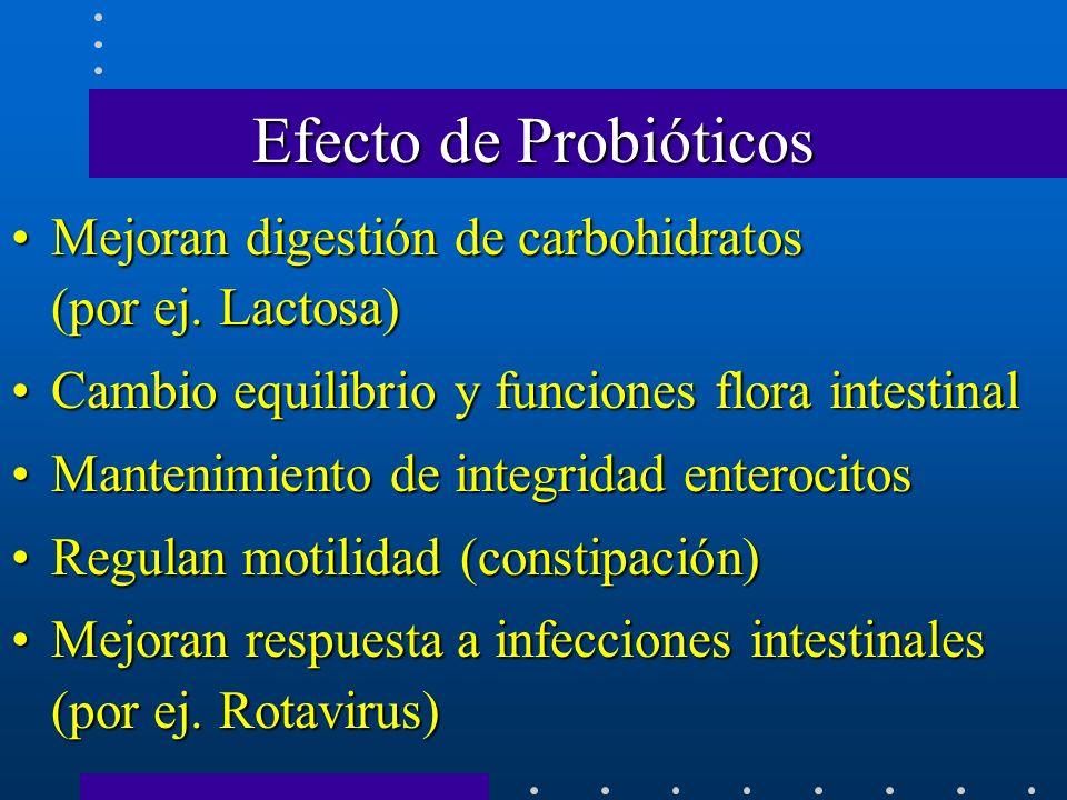 Efecto de Probióticos Mejoran digestión de carbohidratos (por ej. Lactosa) Cambio equilibrio y funciones flora intestinal.