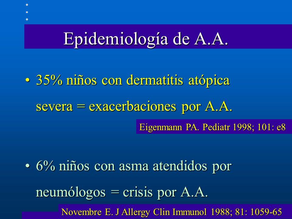Epidemiología de A.A. 35% niños con dermatitis atópica severa = exacerbaciones por A.A. 6% niños con asma atendidos por neumólogos = crisis por A.A.