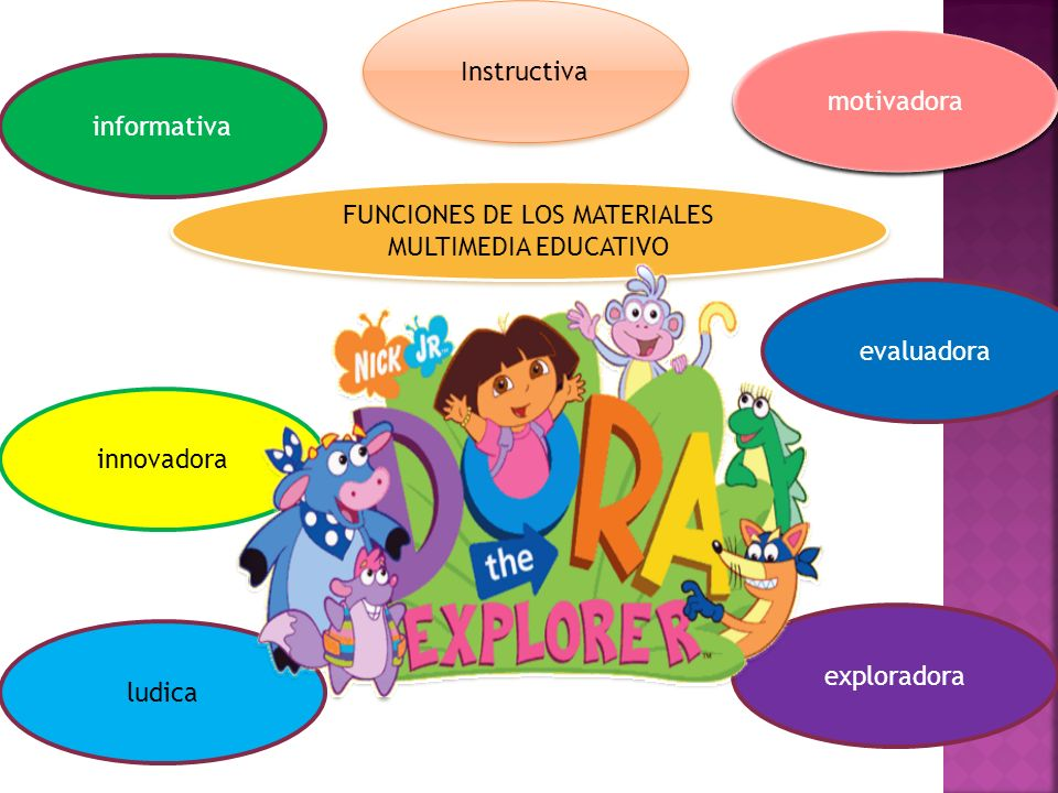 FUNCIONES DE LOS MATERIALES MULTIMEDIA EDUCATIVO