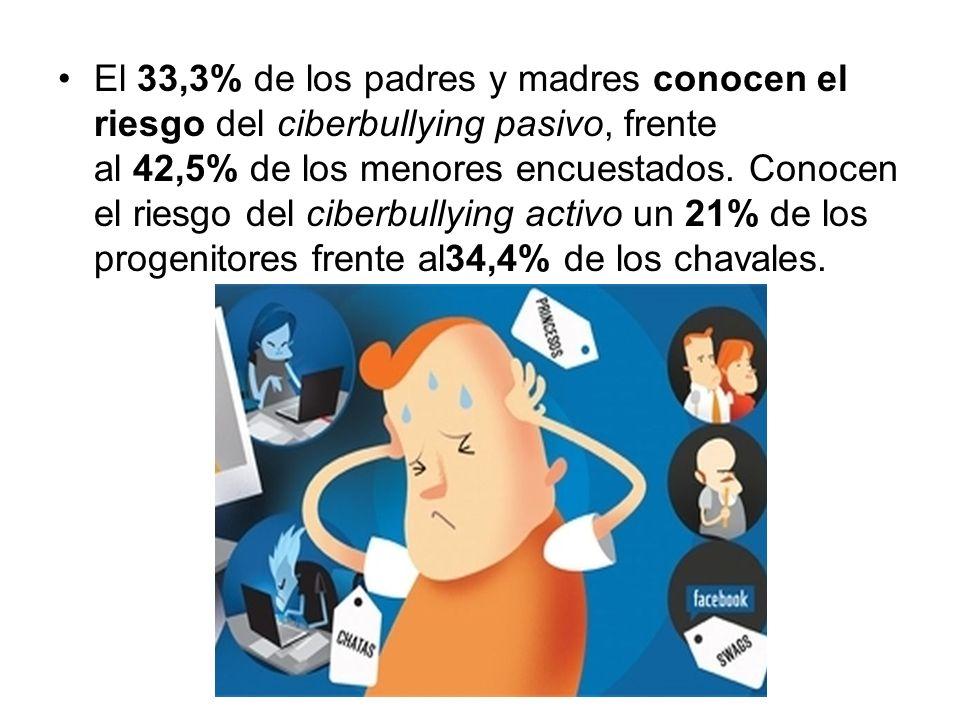 El 33,3% de los padres y madres conocen el riesgo del ciberbullying pasivo, frente al 42,5% de los menores encuestados.