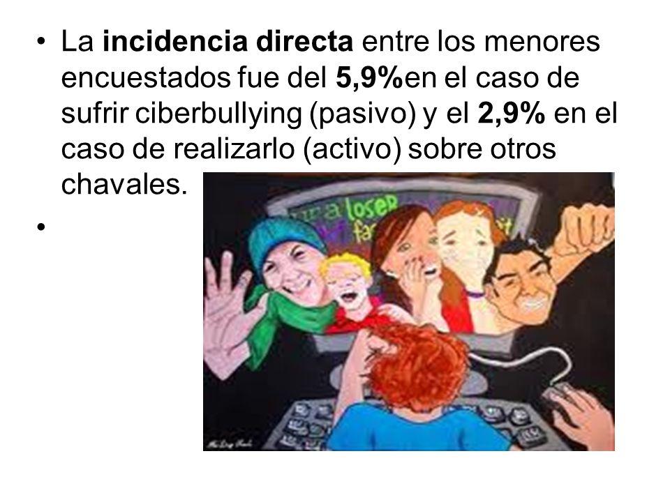 La incidencia directa entre los menores encuestados fue del 5,9%en el caso de sufrir ciberbullying (pasivo) y el 2,9% en el caso de realizarlo (activo) sobre otros chavales.