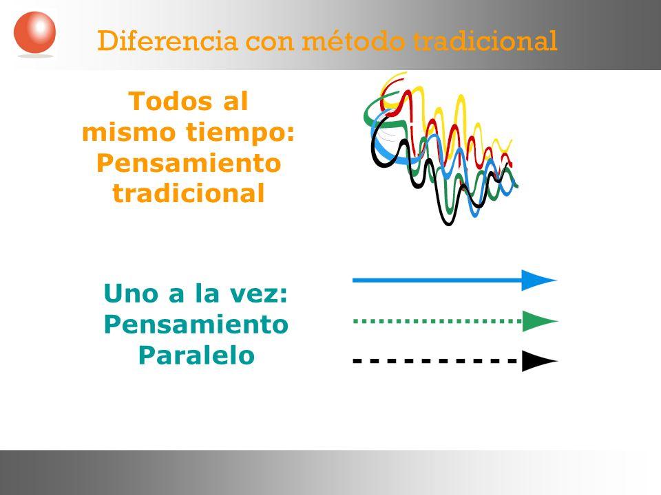 Diferencia con método tradicional