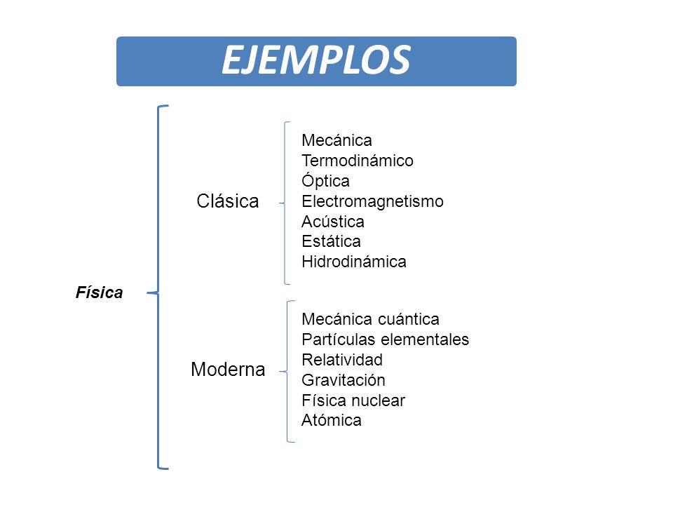 EJEMPLOS Clásica Moderna Mecánica Termodinámico Óptica