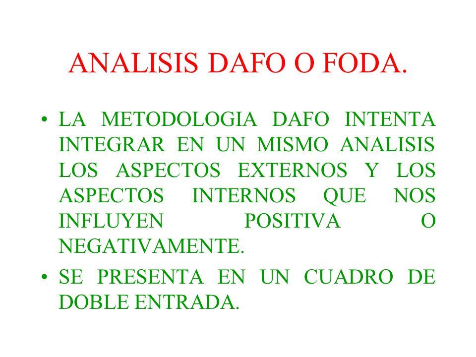 ANALISIS DAFO O FODA.