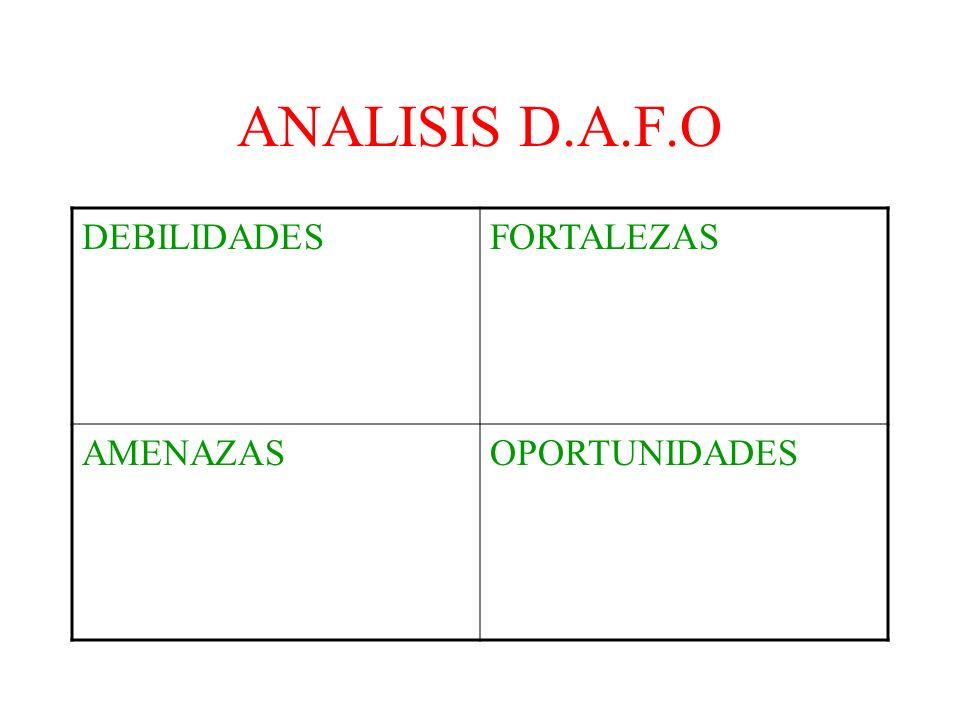 ANALISIS D.A.F.O DEBILIDADES FORTALEZAS AMENAZAS OPORTUNIDADES