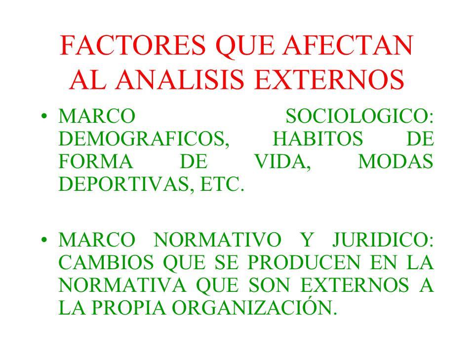FACTORES QUE AFECTAN AL ANALISIS EXTERNOS