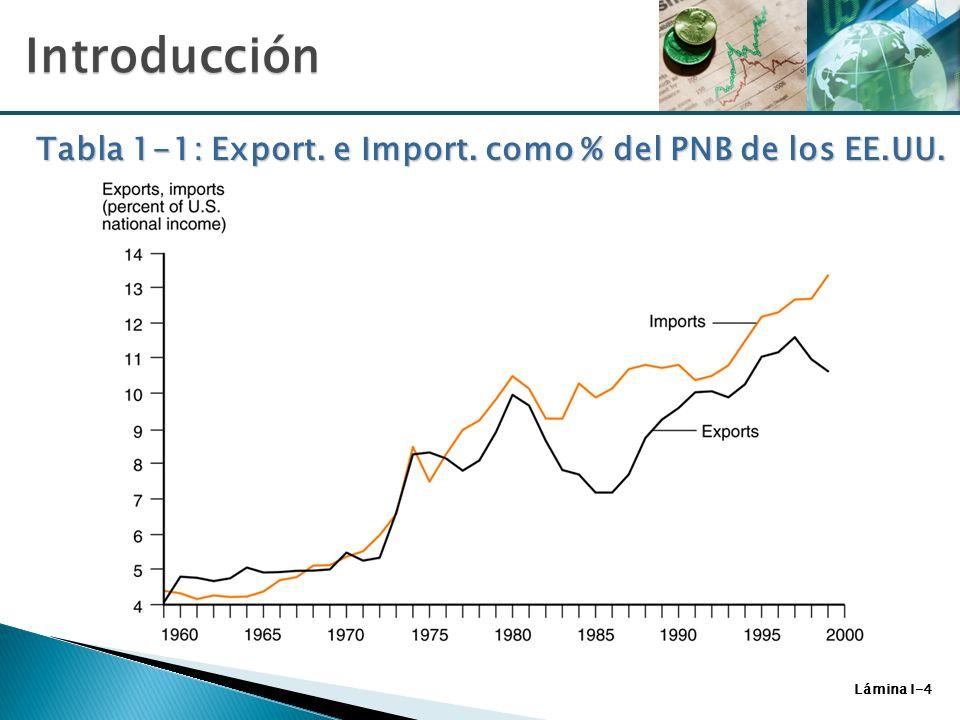 Tabla 1-1: Export. e Import. como % del PNB de los EE.UU.
