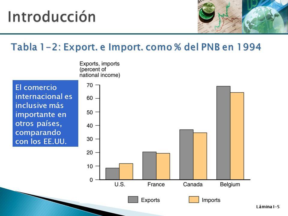 Tabla 1-2: Export. e Import. como % del PNB en 1994