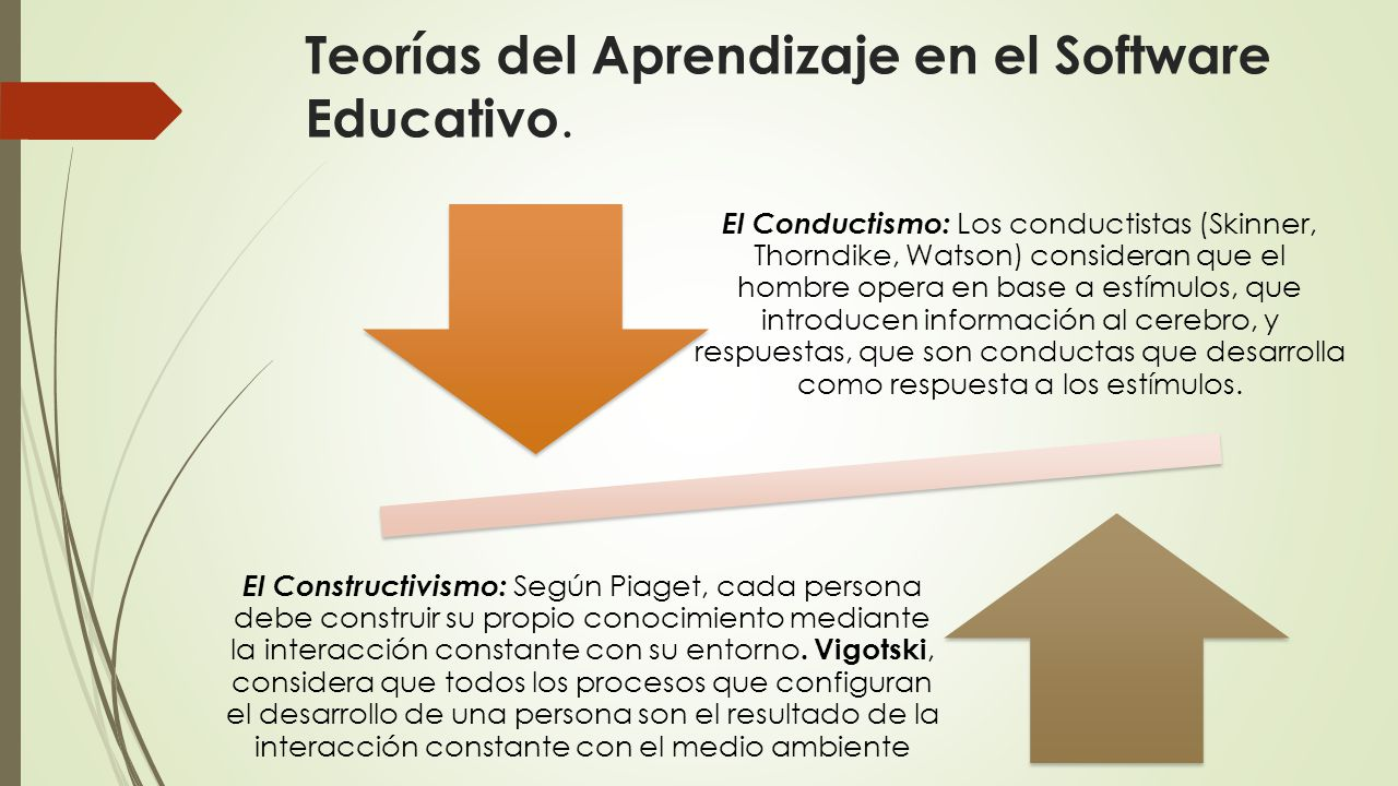Teorías del Aprendizaje en el Software Educativo.