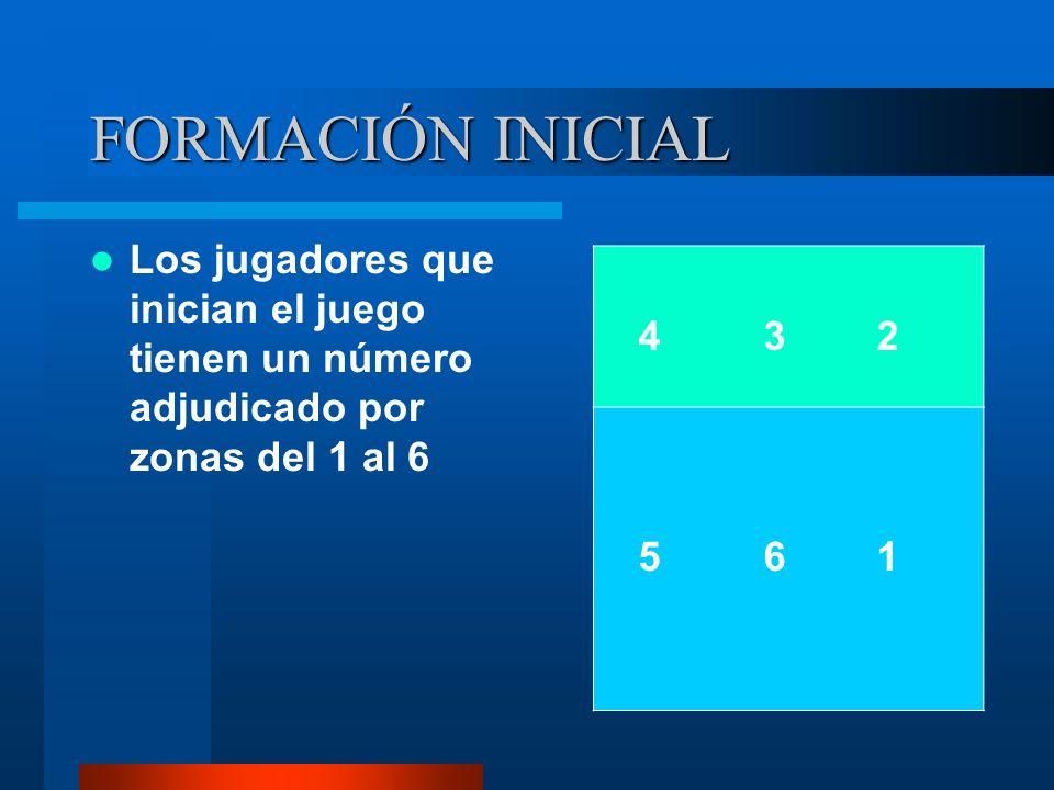 FORMACIÓN INICIALLos jugadores que inician el juego tienen un número adjudicado por zonas del 1 al 6.