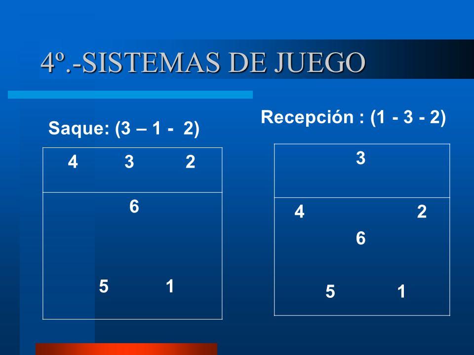 4º.-SISTEMAS DE JUEGO 3 4 3 2 6 4 2 Recepción : (1 - 3 - 2) 6