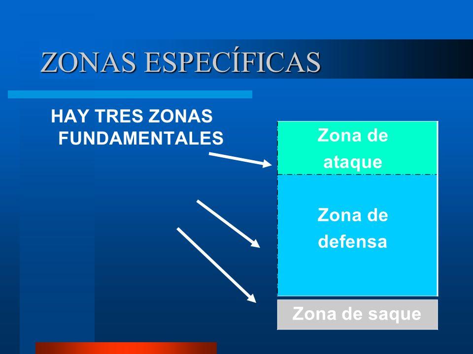 ZONAS ESPECÍFICAS Zona de ataque HAY TRES ZONAS FUNDAMENTALES defensa