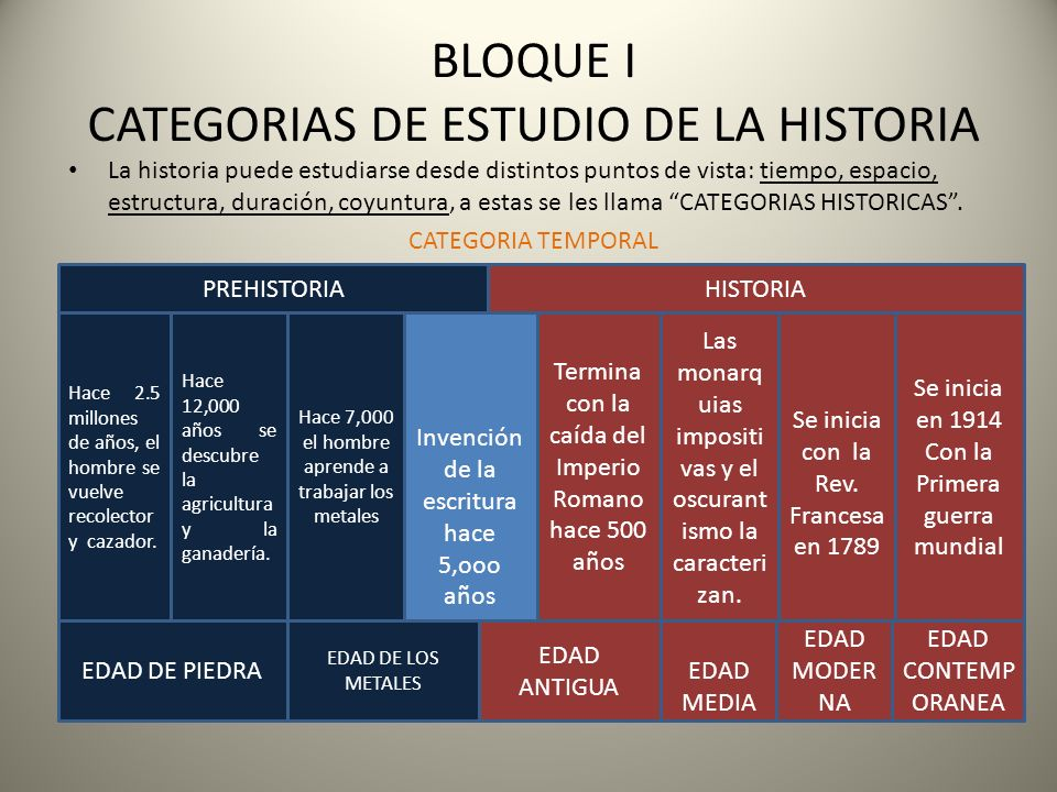 BLOQUE I CATEGORIAS DE ESTUDIO DE LA HISTORIA