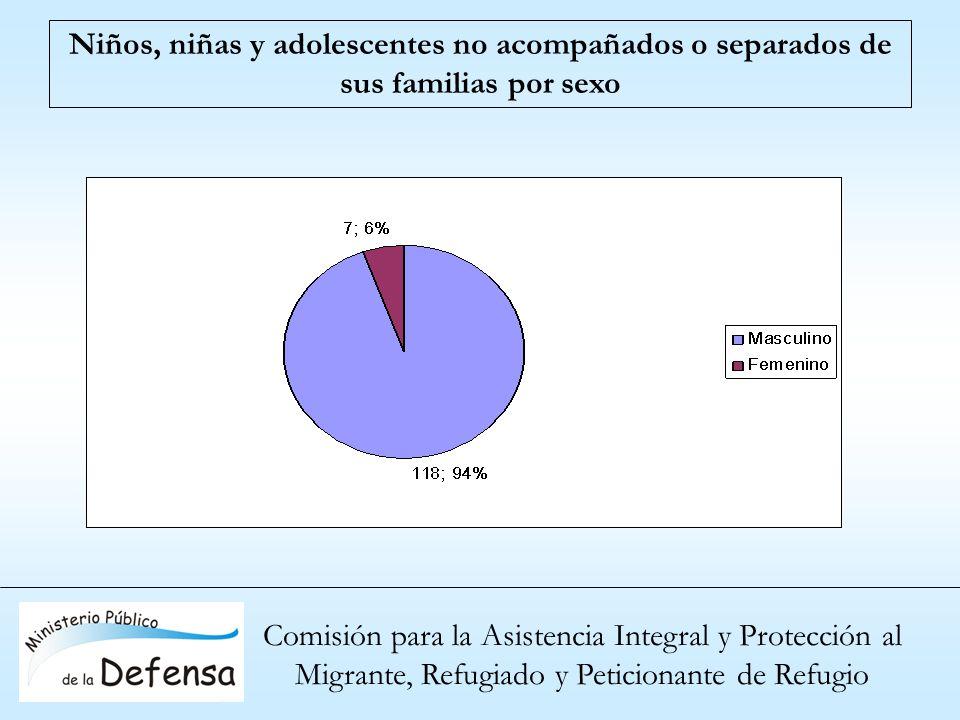 Niños, niñas y adolescentes no acompañados o separados de sus familias por sexo