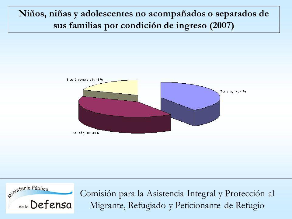 Niños, niñas y adolescentes no acompañados o separados de sus familias por condición de ingreso (2007)