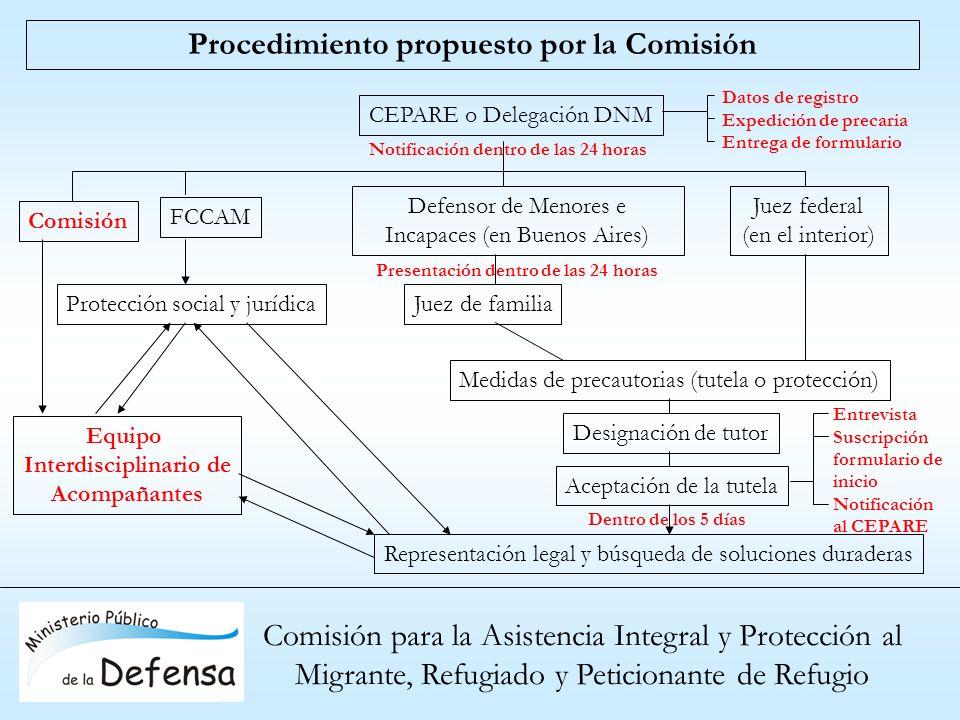 Procedimiento propuesto por la Comisión Interdisciplinario de