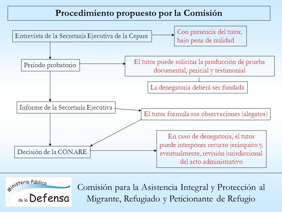Procedimiento propuesto por la Comisión