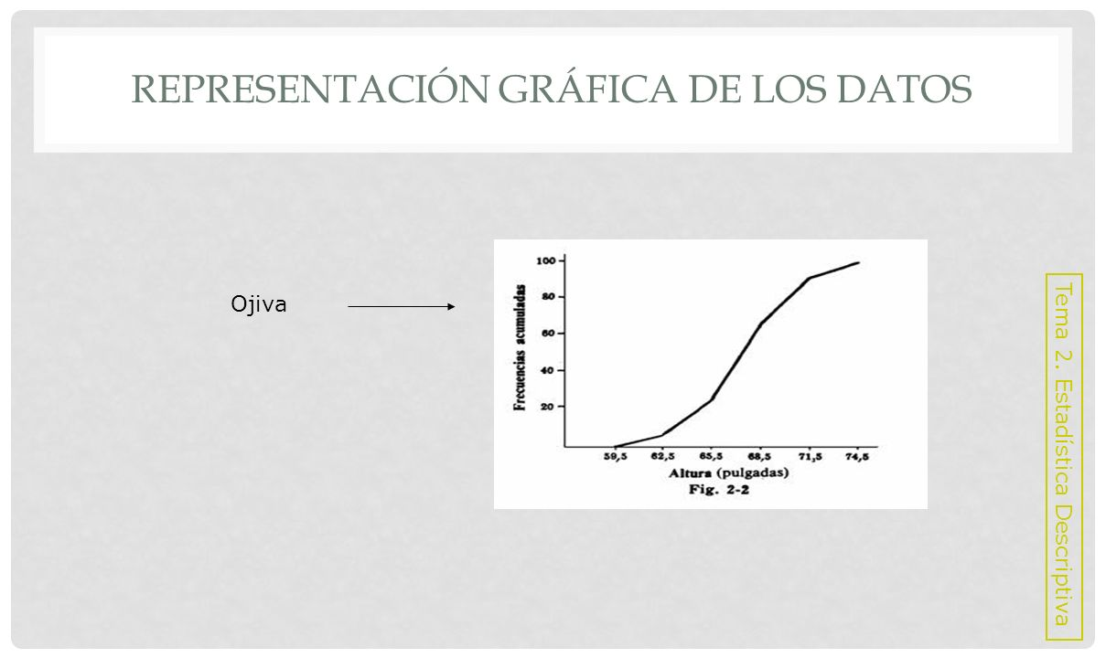 Representación gráfica de los datos