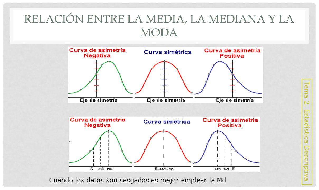 Relación entre la media, la mediana y la moda