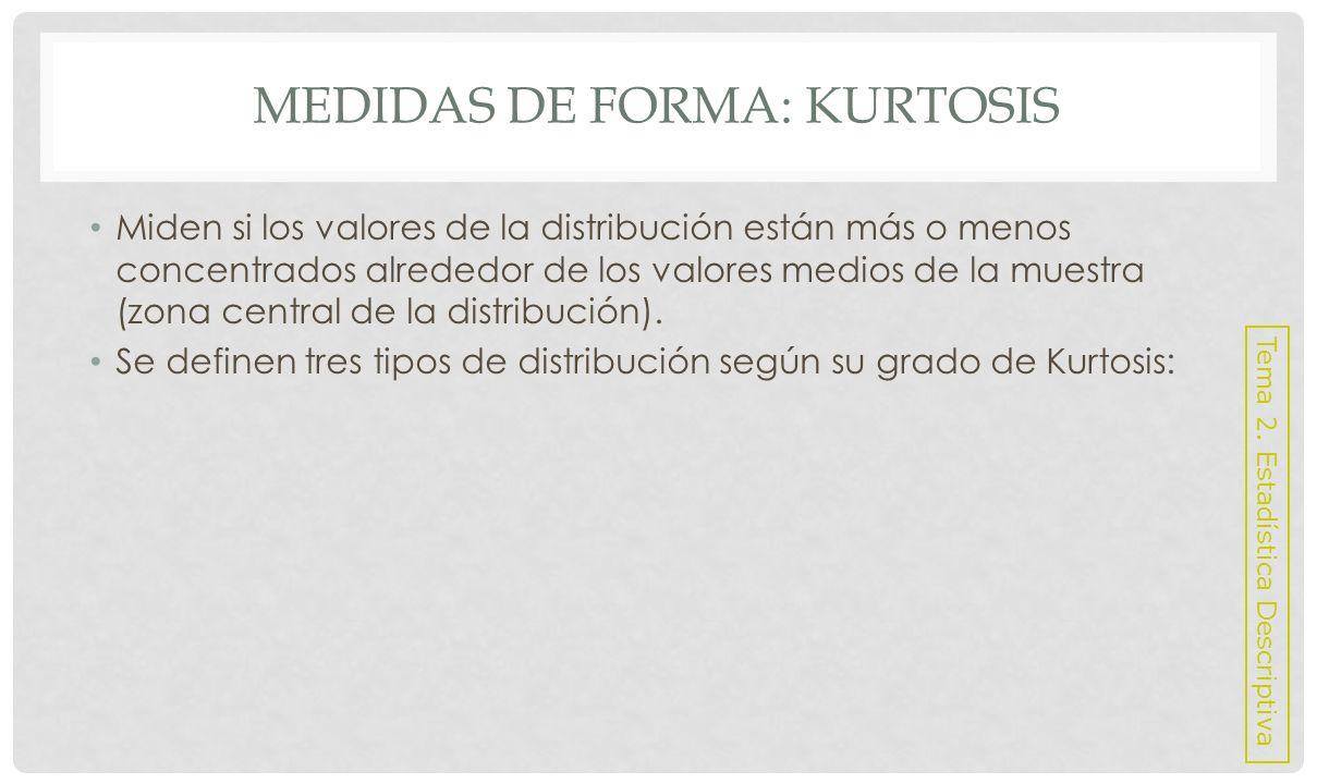 Medidas de Forma: Kurtosis