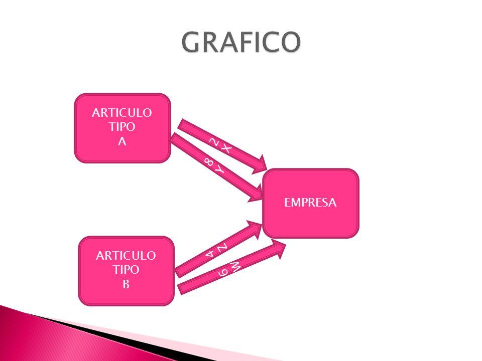 GRAFICO ARTICULO TIPO A 2X 8Y EMPRESA 4Z 6W ARTICULO TIPO B