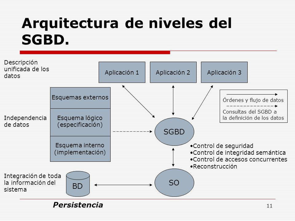 Arquitectura de niveles del SGBD.