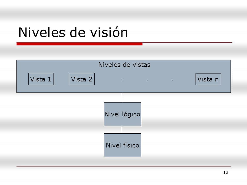 Niveles de visión Niveles de vistas Vista 1 Vista 2 . . . Vista n