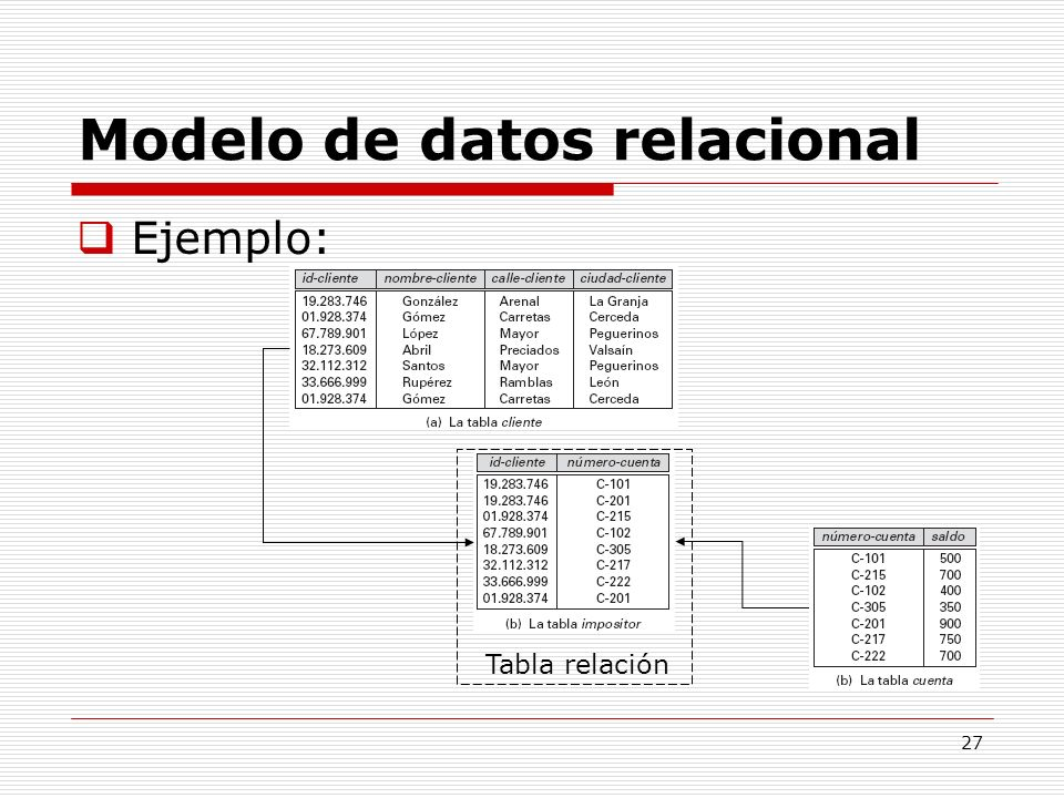 Modelo de datos relacional