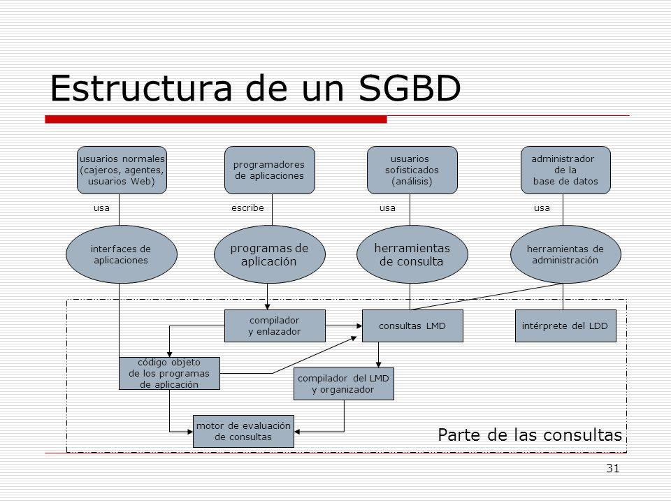 Estructura de un SGBD Parte de las consultas programas de aplicación