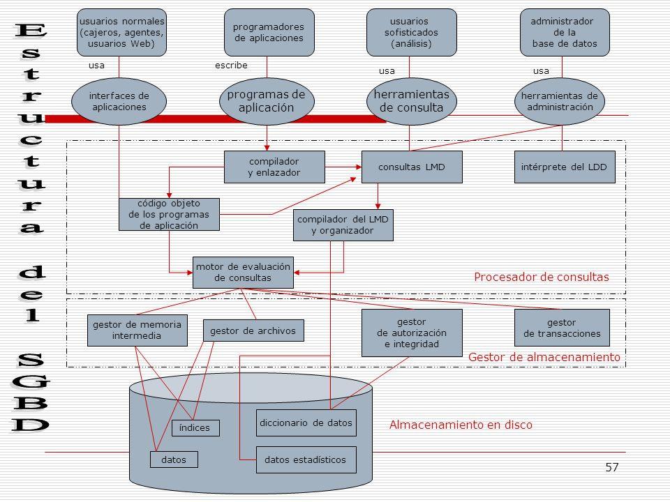 Estructura del SGBD programas de aplicación herramientas de consulta