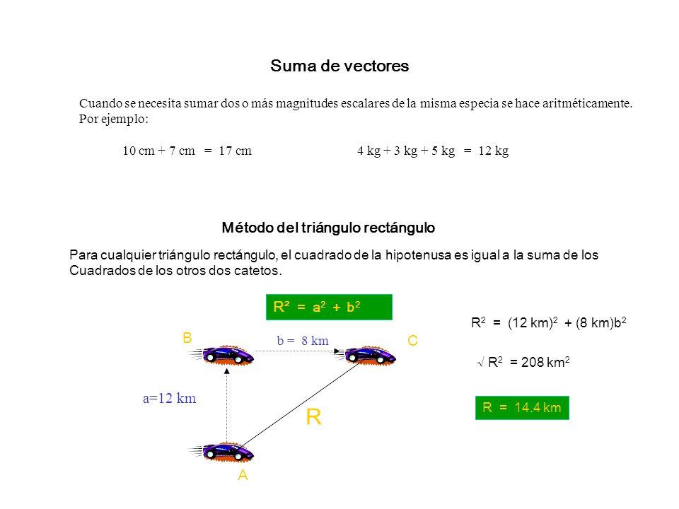 Método del triángulo rectángulo