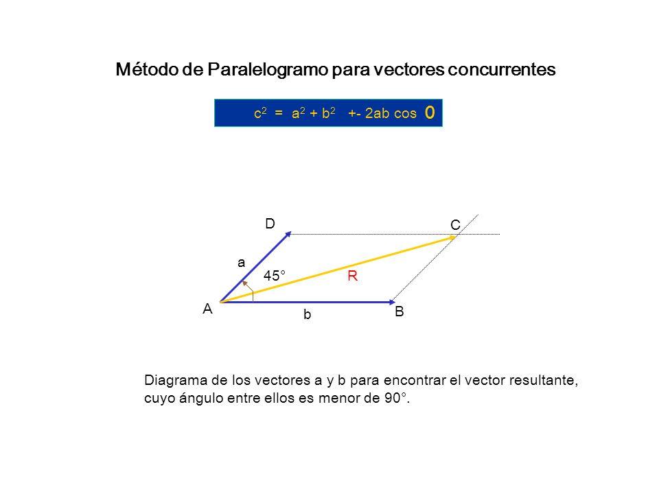 Método de Paralelogramo para vectores concurrentes